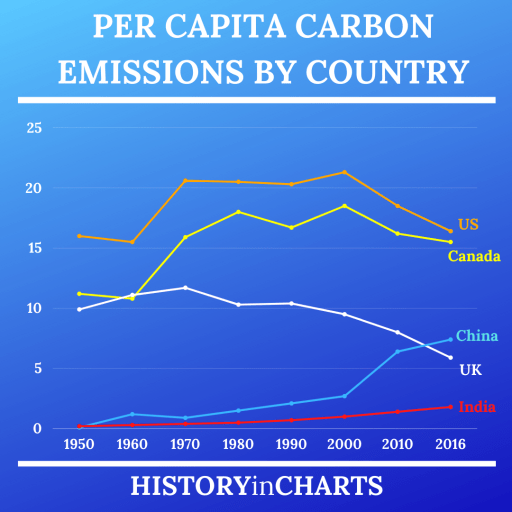 Per Capita Carbon Emissions by Country chart