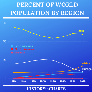 Read more about the article Percent of World Population by Region