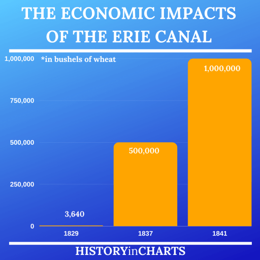 The Economic Impacts of the Erie Canal chart
