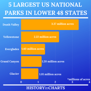 Read more about the article 5 Largest US National Parks in the Lower 48 States
