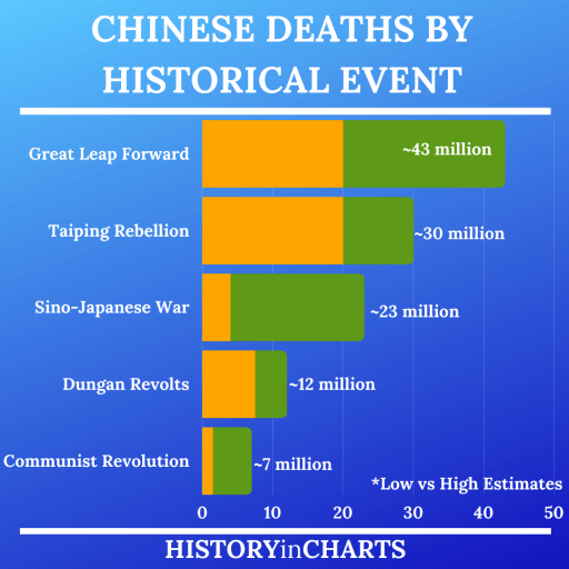Chinese Deaths by Historical Event chart
