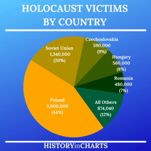 Read more about the article Jewish Holocaust Victims by Country