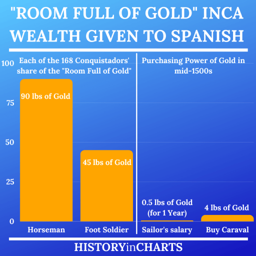 How Much Gold Did the Incas Have chart