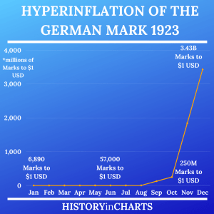 Read more about the article Hyperinflation of the German Mark in 1923