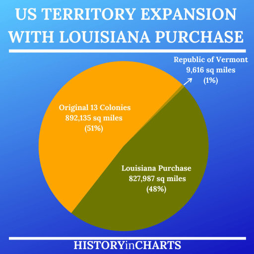 US Territory Expansion With Louisiana Purchase chart