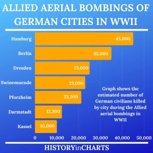 Read more about the article Allied Aerial Bombings of German Cities in World War II