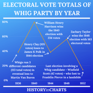 Read more about the article Electoral Vote Totals of the Whig Party by Year