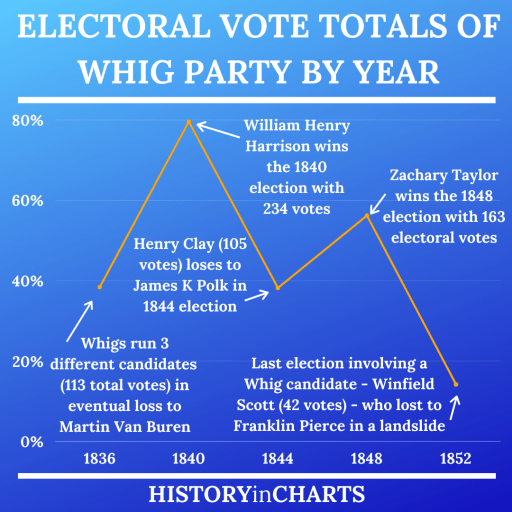 Electoral Vote Totals of Whig Party by Year chart