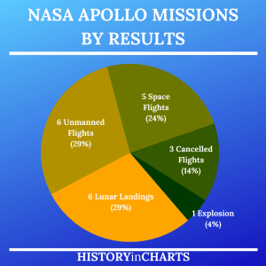 Read more about the article List of Apollo Mission Results