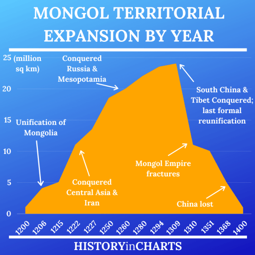 Mongol Territorial Expansion by Year chart