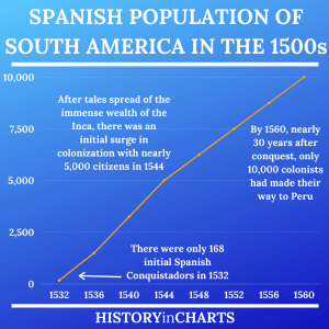 Read more about the article Spanish Population of South America in the 16th Century