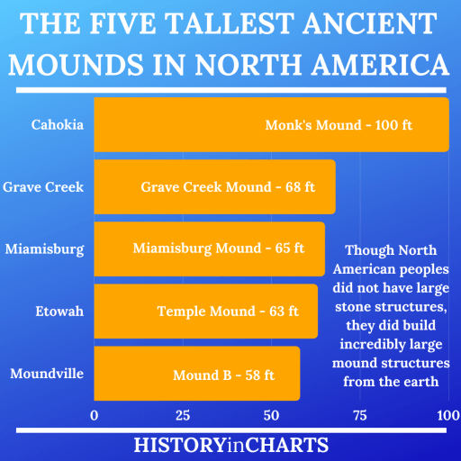 The 5 Tallest Ancient Mounds in North America chart