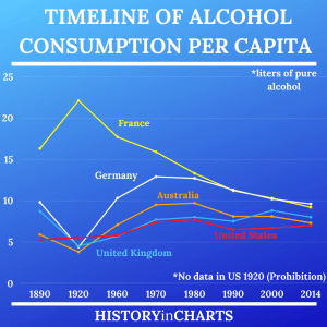 Read more about the article Timeline of Alcohol Consumption per Capita for 5 Select Countries