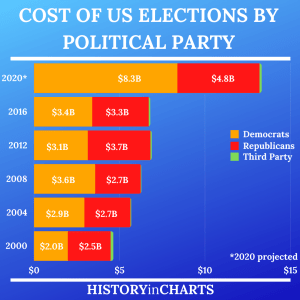 Read more about the article Total Cost Breakdown Of US Elections By Political Party