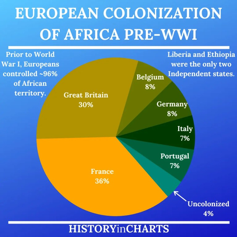 Read more about the article The Beginnings of European Colonization in Africa