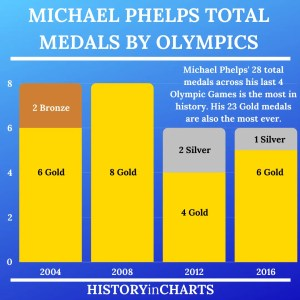 Read more about the article Michael Phelps' Medals in the Olympics
