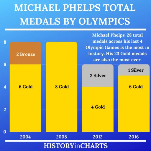 Michael Phelps Medals in the Olympics chart