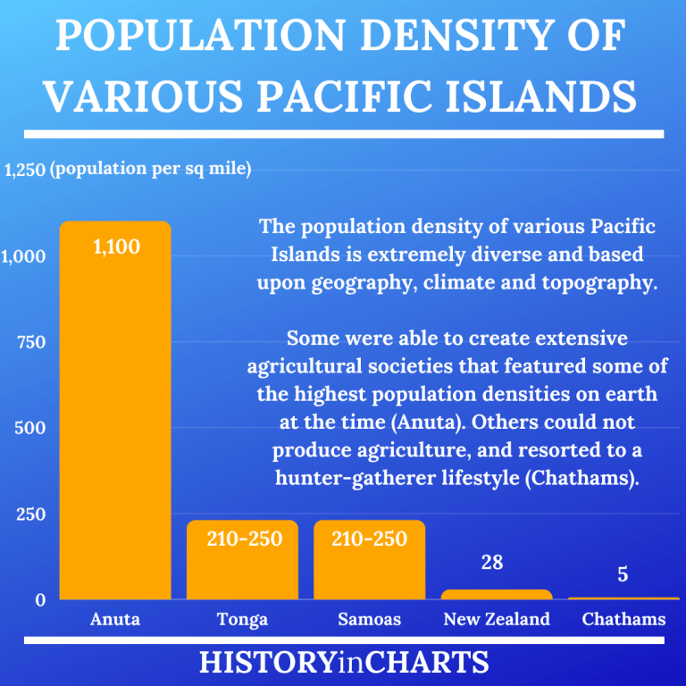 Read more about the article Population Density of the Pacific Islands pre-Colonial Era