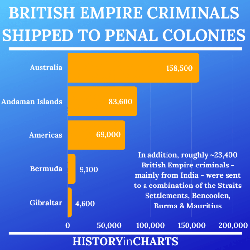 The Penal Colonies of the British Empire chart