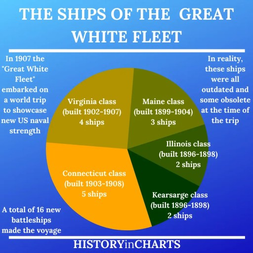 The Ships of the Great White Fleet chart