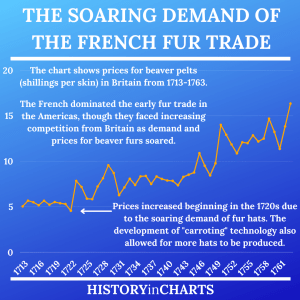 Read more about the article The History and Impact of the French Fur Trade