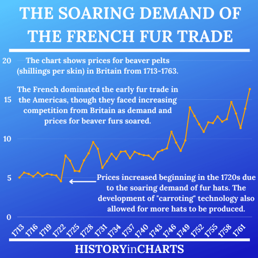 The Soaring Demand and History of the French Fur Trade chart
