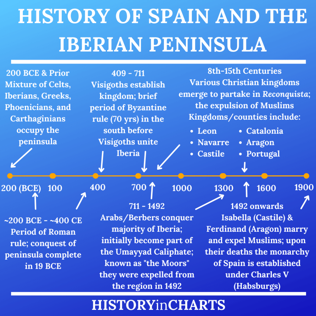 Timeline of the History of Spain and the Iberian Peninsula chart