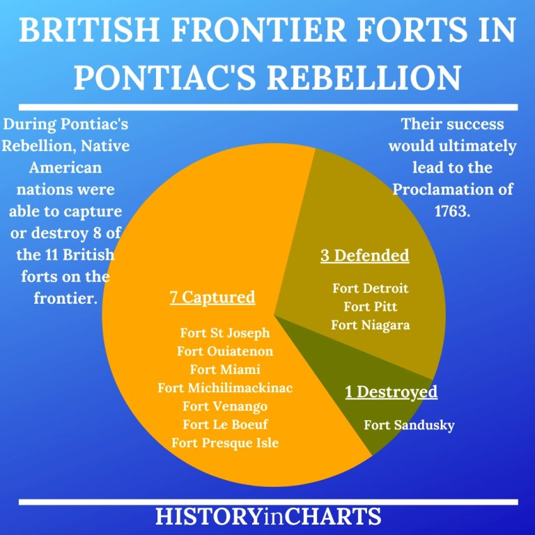 Read more about the article A Summary of the 1763 Pontiac's Rebellion