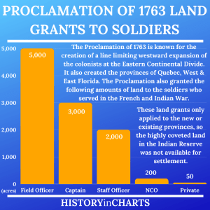 Read more about the article Summary of the Proclamation of 1763