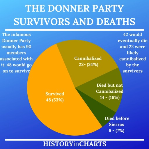 The Donner Party Survivors and Cannibalism chart