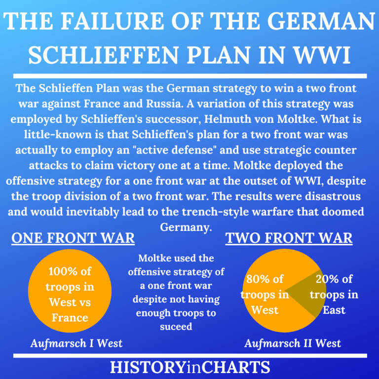 Read more about the article The Failure of the WWI Schlieffen Plan