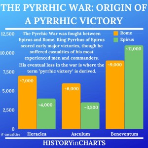 Read more about the article The Pyrrhic War: The Origin of the Phrase Pyrrhic Victory