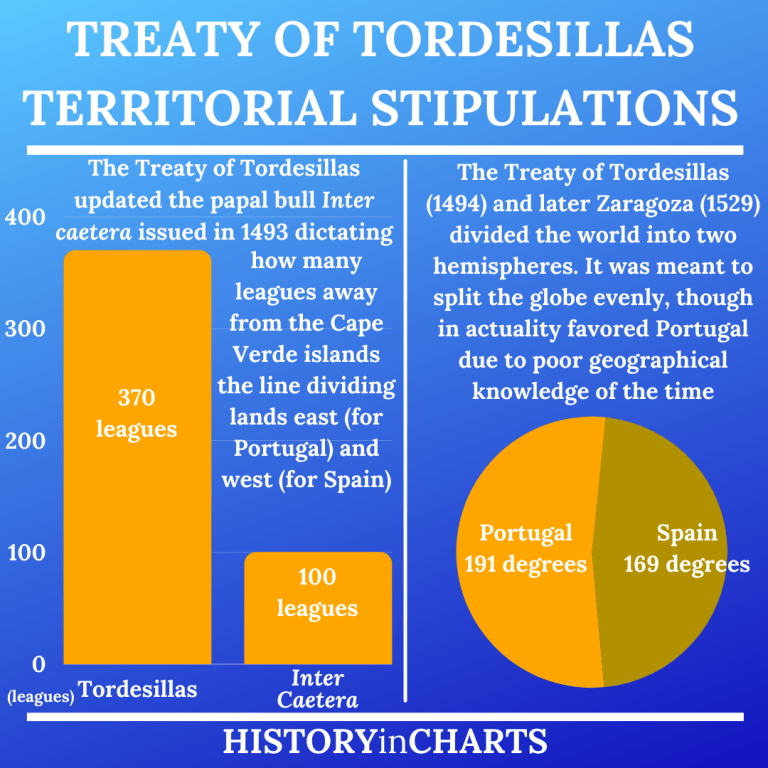 Read more about the article The Significance and Purpose of the Treaty of Tordesillas