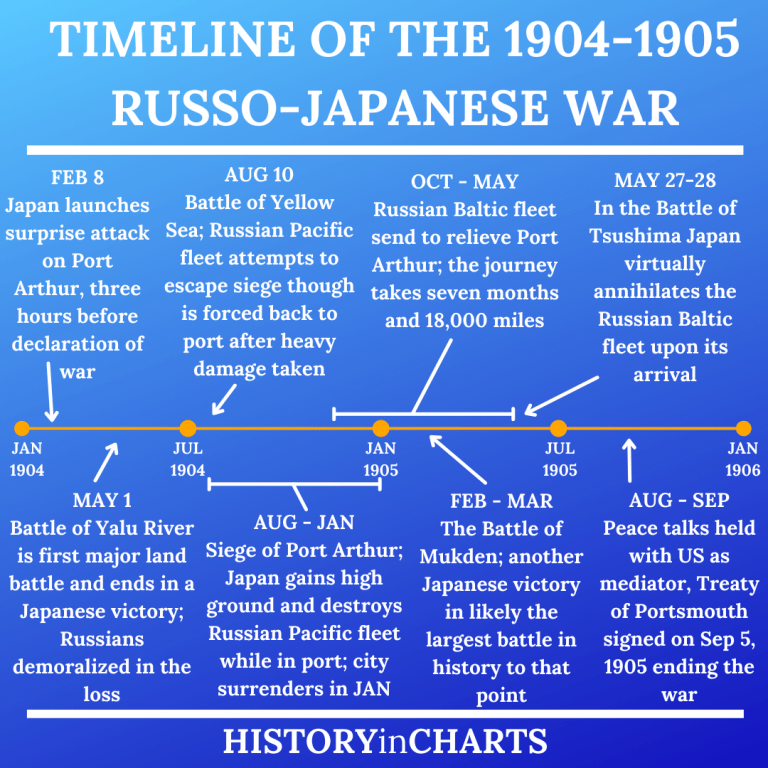 Read more about the article Who Won the Russo-Japanese War?