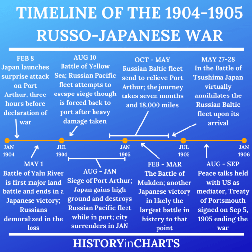 Timeline of the 1904-1905 Russo-Japanese War chart