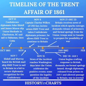 Read more about the article The Significance of the 1861 Trent Affair