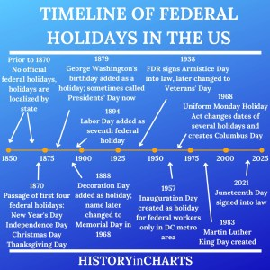 Read more about the article The History and Timeline of Federal Holidays in the US
