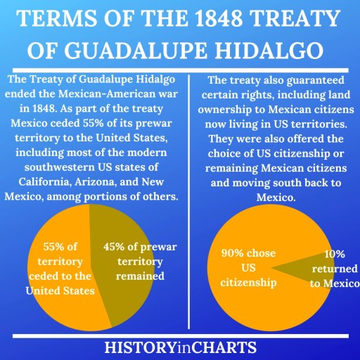 Terms of the 1848 Treaty of Guadalupe Hidalgo important chart