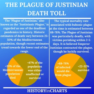 Read more about the article The Death Toll During the Plague of Justinian