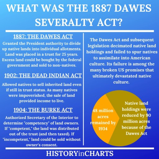The 1887 Dawes Act successful or failure chart