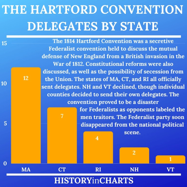 Read more about the article What Was the Hartford Convention of 1814?