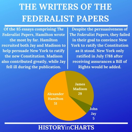 The Federalist Papers Writers and Authors chart