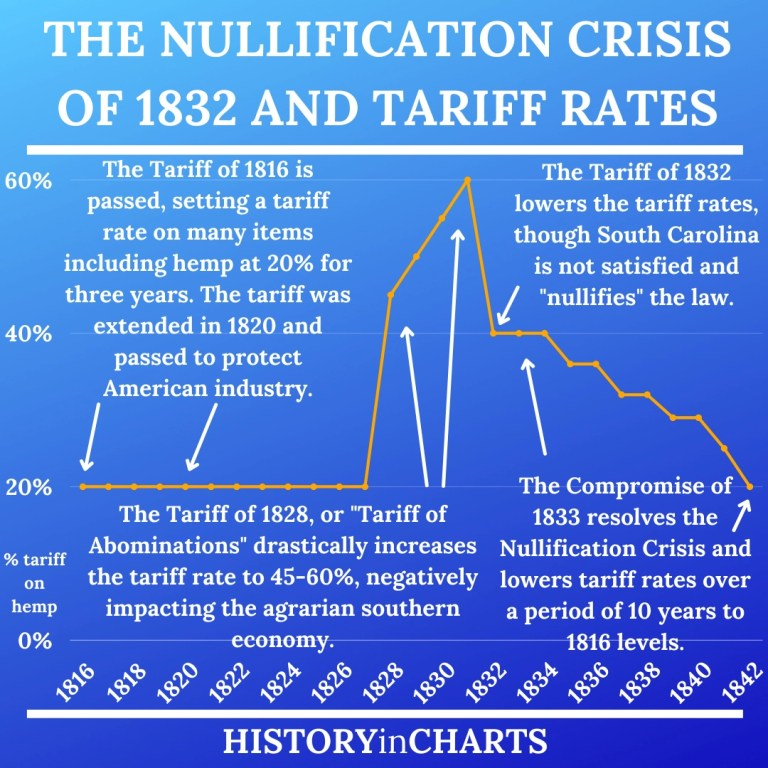 Read more about the article What is the Nullification Crisis of 1832?