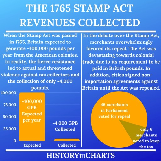 The 1765 Stamp Act revenues and voting chart