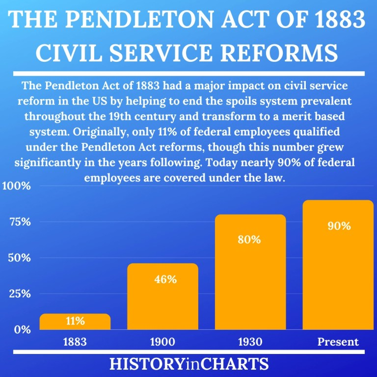 Read more about the article What is the Pendleton Act of 1883?