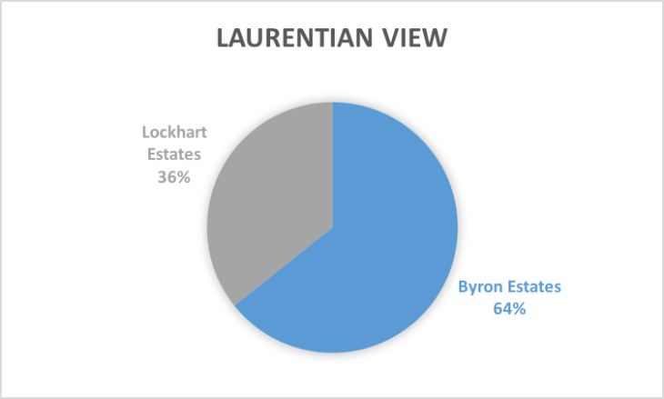 Laurentian View.