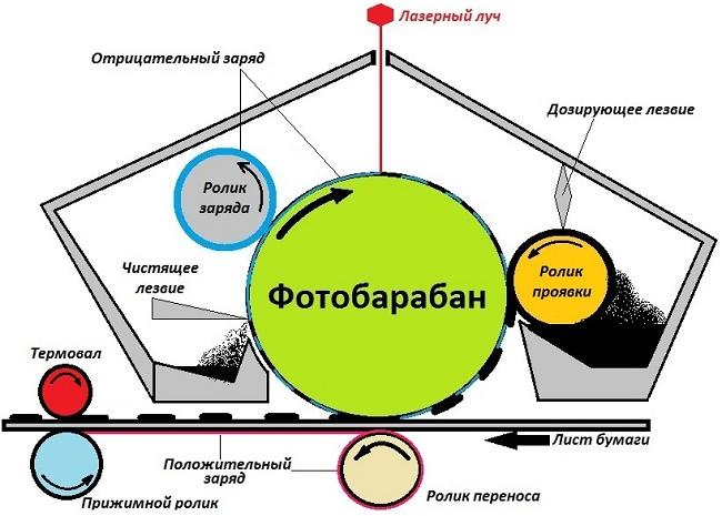 eliminarea revizuirii laserului varicose)