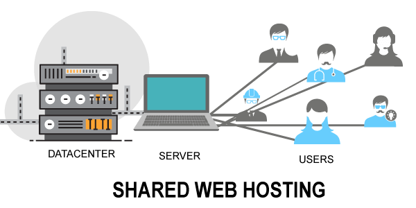 keep your hosting cost minimum