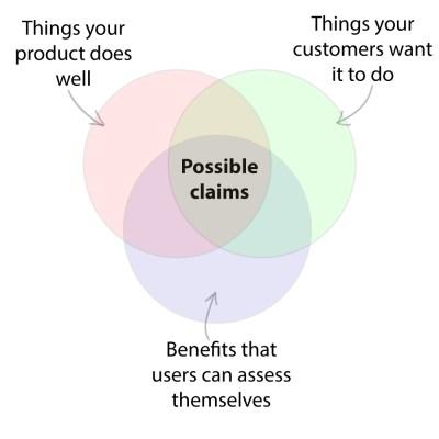 Claim Venn Diagram