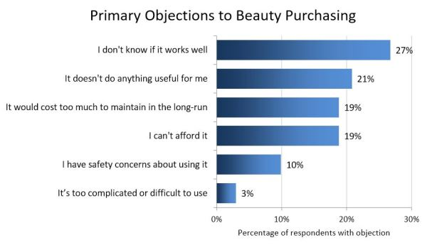 "Source: ""The Impact of Claims on Beauty Product Sales"", HIT Laboratories, May 2016."